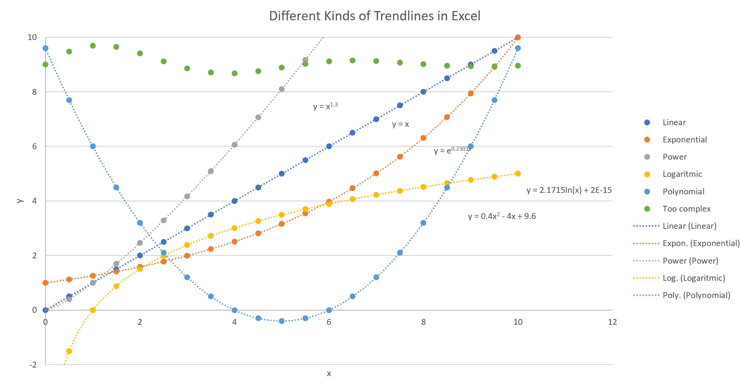 Advanced curve fitting articles oapt newsletter did you notice the green dots dont have a fitted curve running through them that data is too complex for the add trendline feature but excel does have ccuart Images