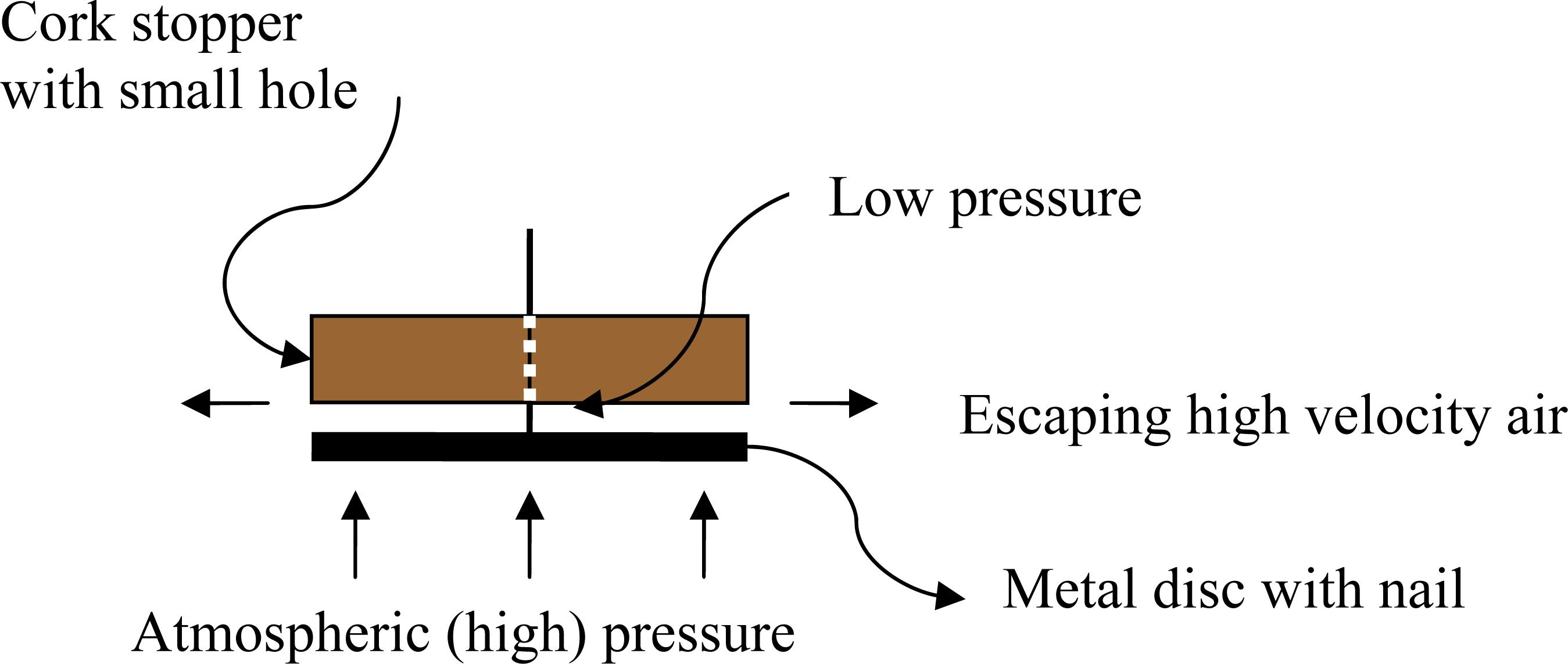 Bernoulli's Principle   Demo Corner   OAPT Newsletter