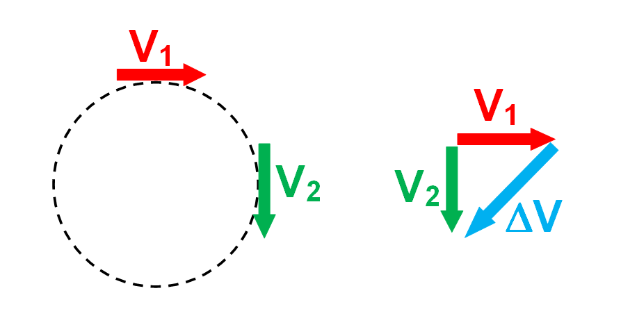 A simple vector development of centripetal acceleration articles acceleration is the change in velocitychange in time or vt have the students translate the pictorial vectors to a mathematical vector diagram and ccuart Choice Image