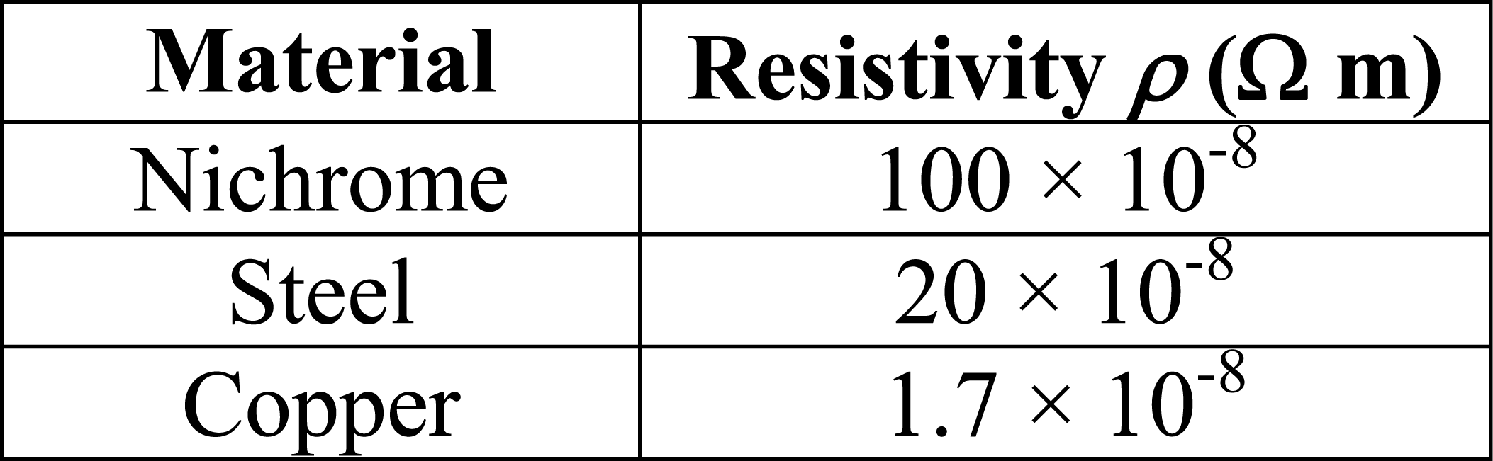 Table 1: resistivities of wire materials. Before we turn on the Variac to  conduct the demonstration in class, I provide the students with the values  given ...